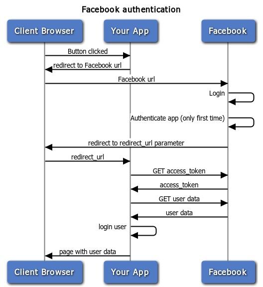 twitter  u00b7 gitbook facebook login sequence diagram facebook authentication sequence diagram